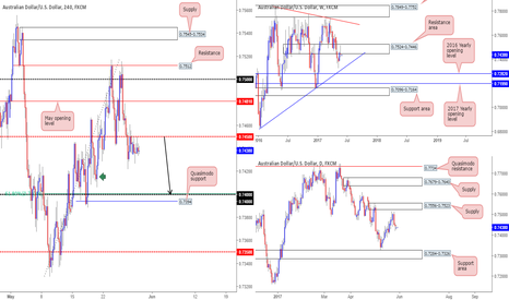 AUDUSD: AUD/USD: Tech outlook and review – short from 0.7440...