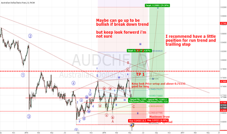 AUDCHF: AUDCHF Good oppotunity for long
