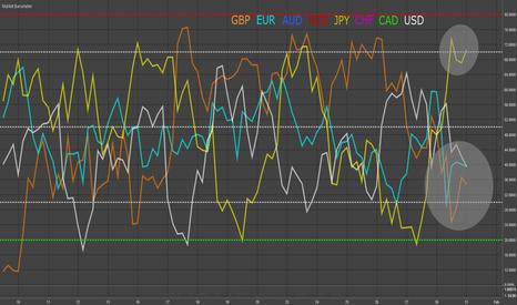 EURUSD: JPY, EUR, GBP & USD - Market Barometer Update
