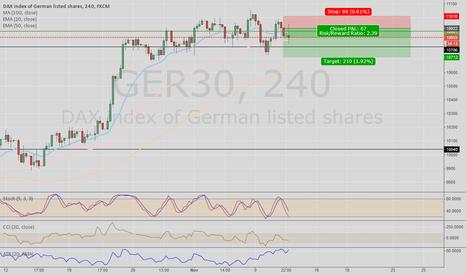 GER30: GER30 Short on 4HR - short term