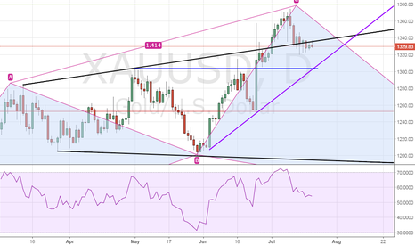 XAUUSD: Gold - Re-test of $1320 likely