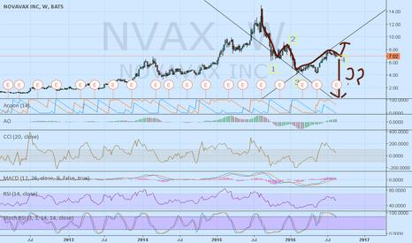 NVAX: Bearish case against Novavax
