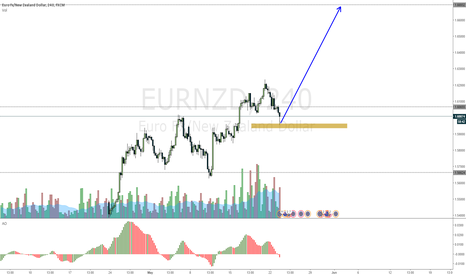 EURNZD: EURNZD contiuing up on Hammer close