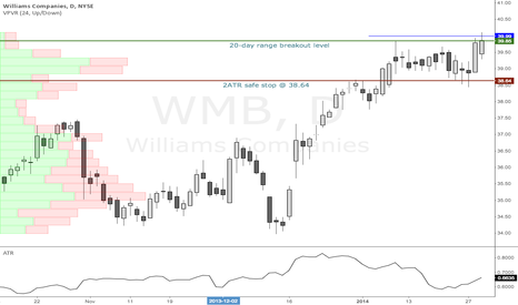 WMB: Williams Companies $WMB daily range breakout long (re-try)