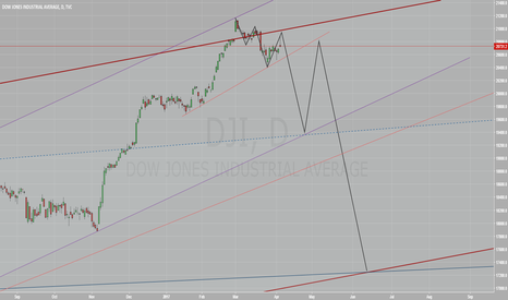 DJI: Dow to decline by mid-June