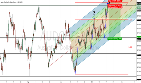 AUDCHF: AUDCHF Pitchfork and fib retrecement