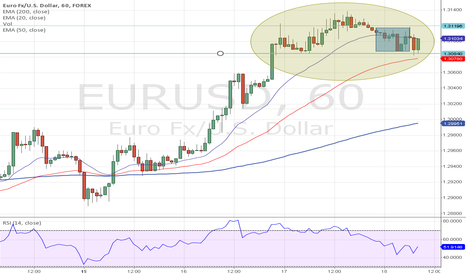 EURUSD: Head-and-shoulders pattern - EUR/USD