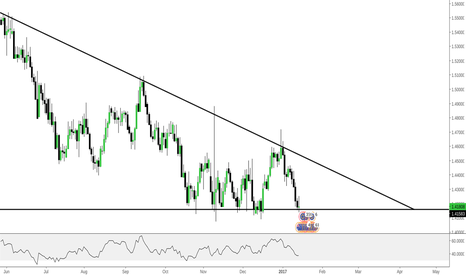 EURAUD: EURAUD - Put this on your watchlist RIGHT NOW