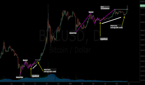 BTCUSD: Bitcoin (BTC): As Above So Below