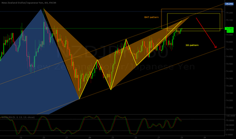 NZDJPY: NZD/JPY H1 - Big move ahead - 2 patterns overlap