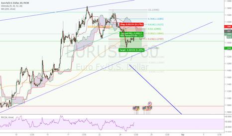 EURUSD: Short on EURUSD, Break of neckline