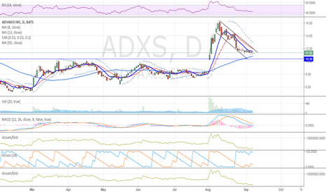 ADXS: bottoming IMO