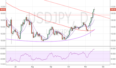 USDJPY: USD/JPY poised for a drop to 108.00 handle