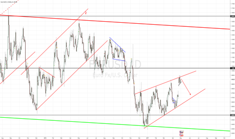 EURUSD: EURUSD WEDGE/DIAGONAL