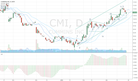 CMI: Learning Elliott Wave