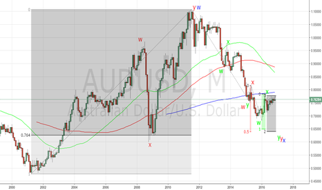 AUDUSD: Will AUDUSD reconfirm the bottom made 8 years ago?