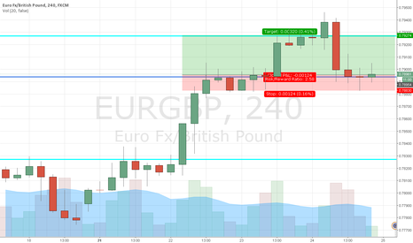 EURGBP: UUR/GBP long