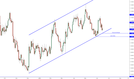 EURUSD: Positioning Ahead of FOMC - Long EUR/USD