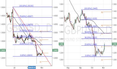 GBPUSD: GBP/USD – Major hurdle seen at 1.2603 - 1.2790