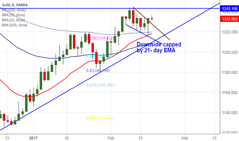XAUUSD: Gold downside capped by 21- day EMA, good to buy on dips