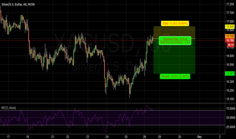 XAGUSD: SILVER: SHORT IT FOR A SMALL TIME