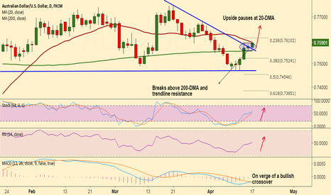 AUDUSD: AUD/USD capped at 20-DMA, break above to see upside