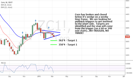 ZC1!: Time to pick some Corn