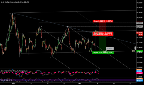 USDCAD: Short-Term Sell on USDCAD