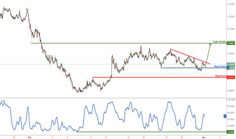 NZDUSD: NZD/USD testing major support, remain bullish