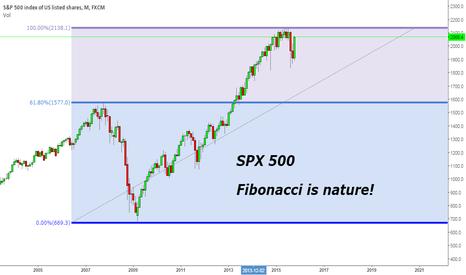 SPX500: Fibonacci might be telling us something!