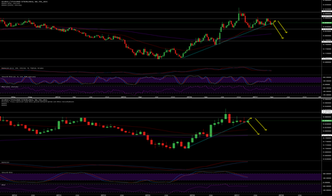 EURGBP: EURGBP Short...hanging on to the very edge.