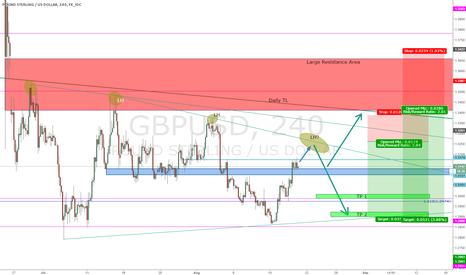 GBPUSD: GBPUSD Descending Triangle LH Short