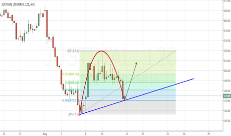 JUSTDIAL: JUST TO GO UP