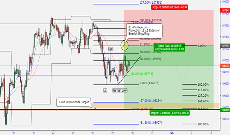 EURUSD: 61.8% rejection Bearish trend lower highs forming