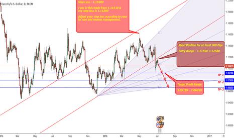EURUSD: EURUSD-Short Position - 300 Pips