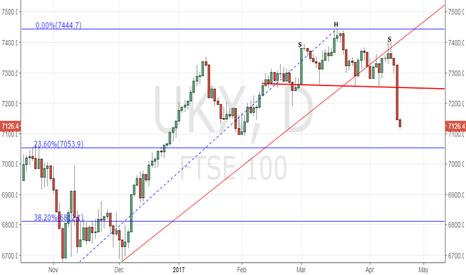 UKX: FTSE100 - Head & Shoulder target coincides with 23.6% fib retr.