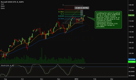 IWM: Russell Leading Market Up