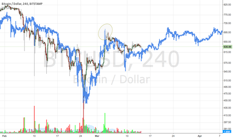 BTCUSD: Overlay of previous stamp data with more recent candles