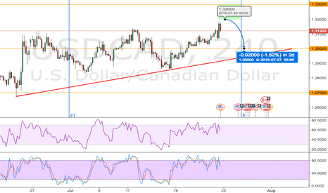 USDCAD: USDCAD Potential Short Before Breakout on 4H Chart