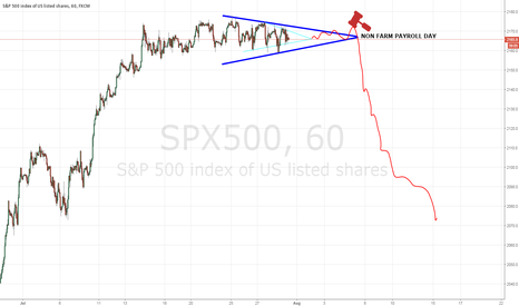 SPX500: SEX Set-up *Sorry I meant SPX500 ;)