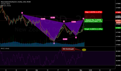 NZDUSD: NZDUSD: Bearish Gartley formation