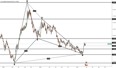 EURNZD: EUR/NZD - Possible Long