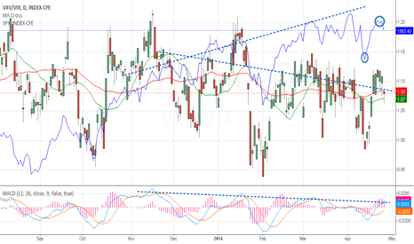 VXV/VIX: SnP500 bearish divergence