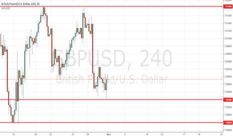 GBPUSD: GBPUSD. Lateral motion