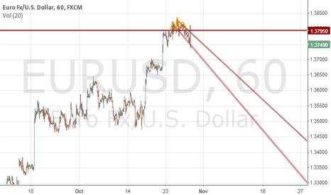 EURUSD: EURUSD intraday downtrend channel till the end of the week