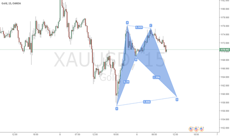 XAUUSD: GOLD BAT PATTERN (YTD)