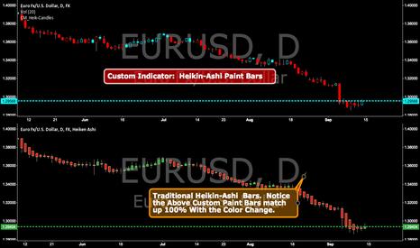 EURUSD: Custom Indicator: Heikin-Ashi Paint Bars.