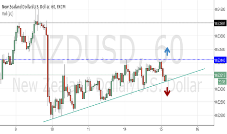 NZDUSD: NZDUSD ... will it break above or break below?