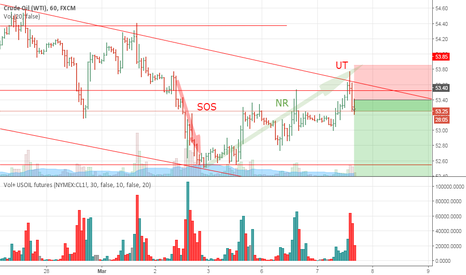 USOIL: USOIL forming trend down