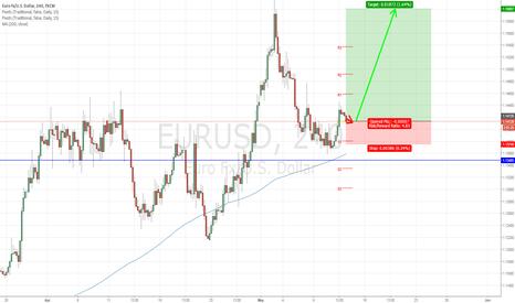EURUSD: EUR/USD buy